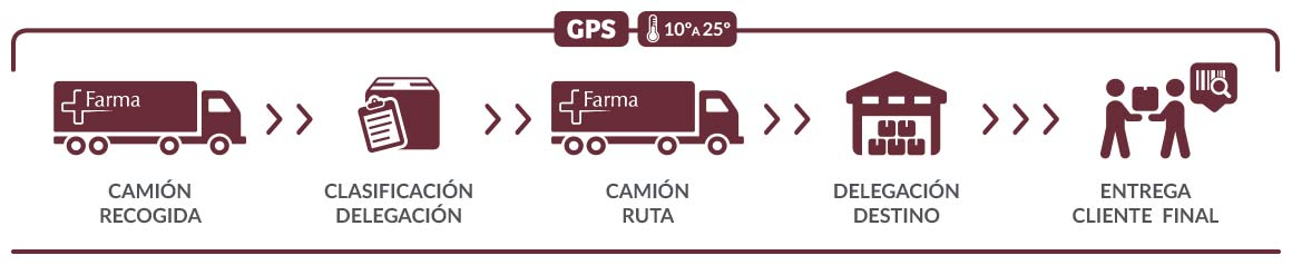 trazabilidad paquete RDA FARMA